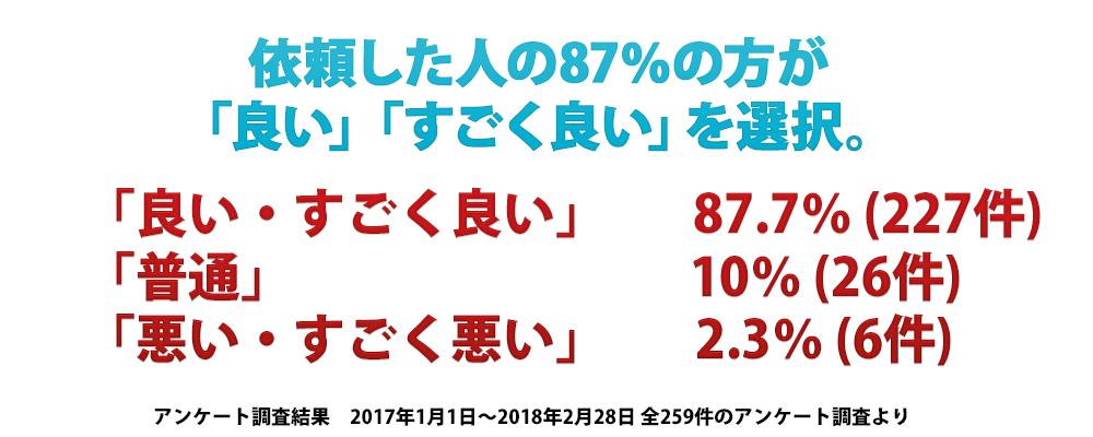 記事作成アンケート